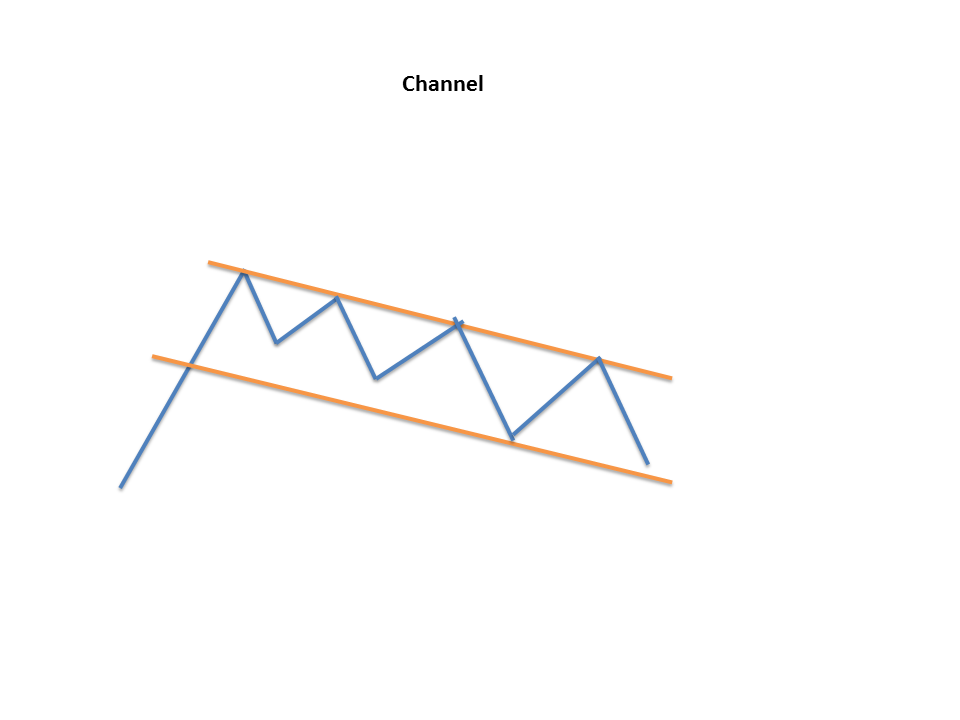 Formation of Channel Pattern