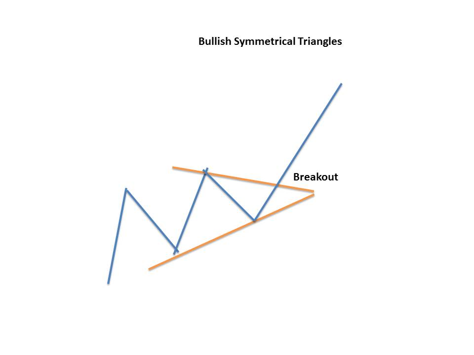 Symmetrical Triangle Pattern