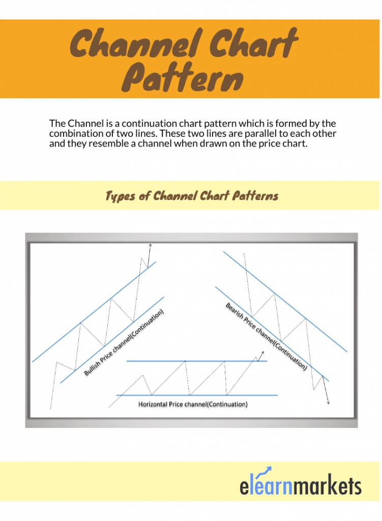 Channel Chart Pattern
