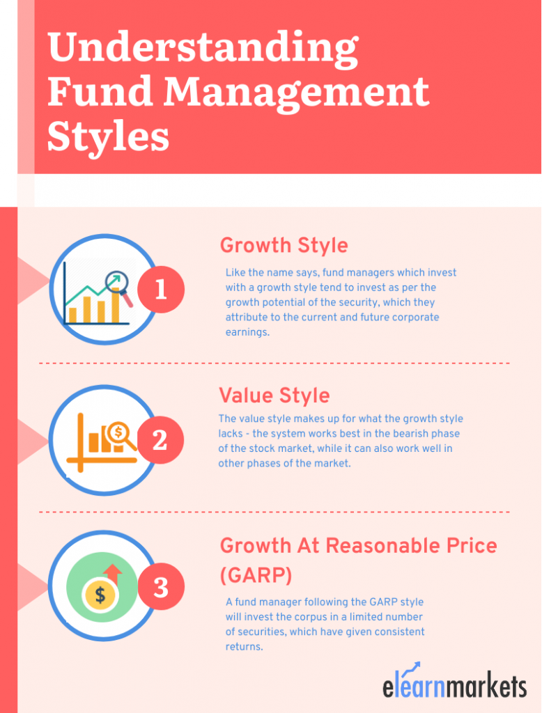 Fund manager styles