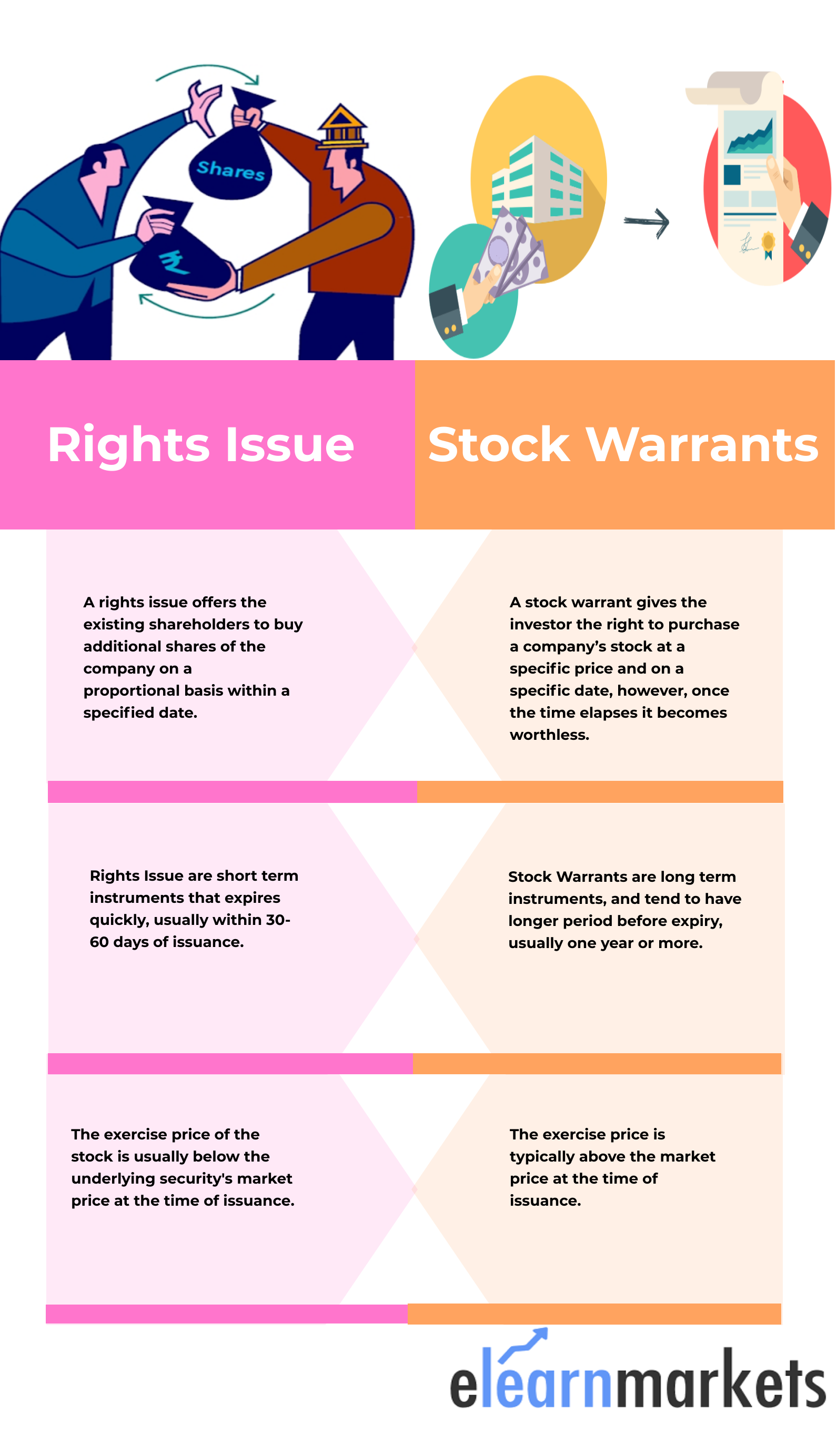 Rights Issue vs Share Warrants