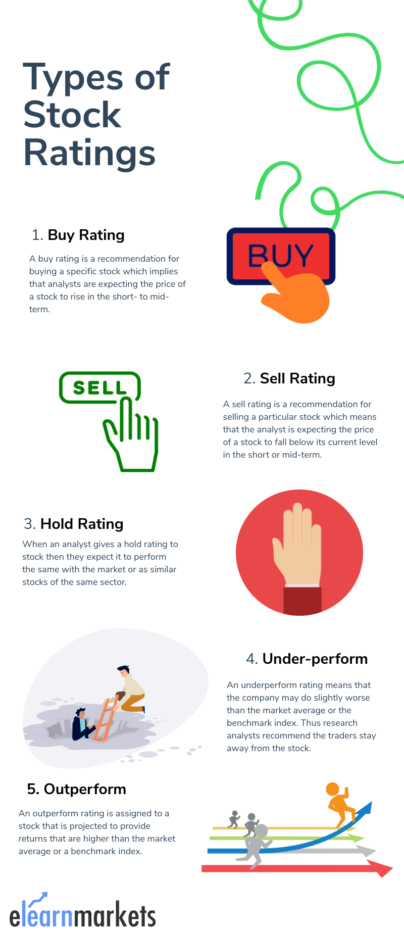 Types of stock Rating