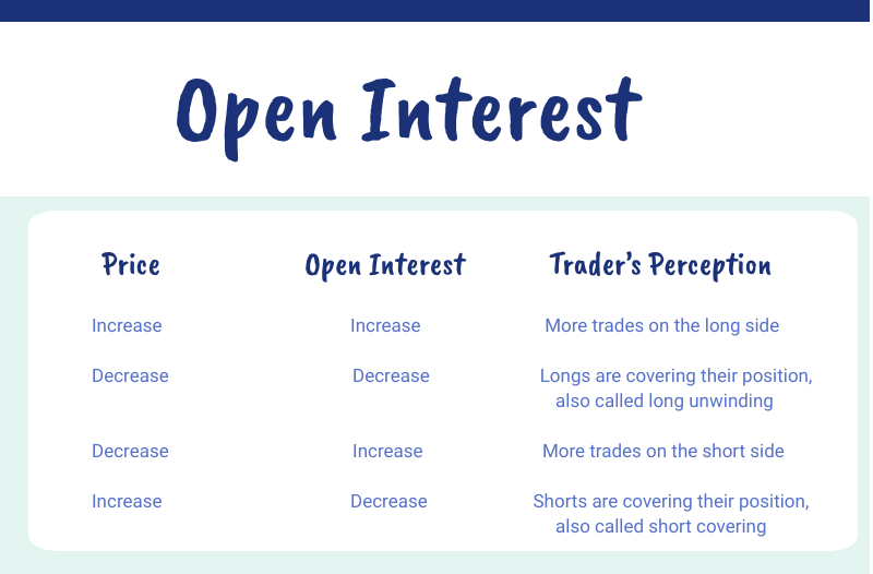 what is open interest