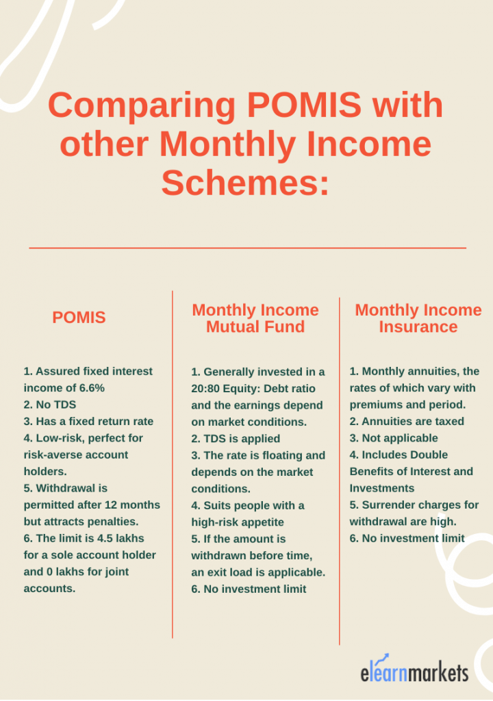 post office monthly income scheme comparison with other scheme